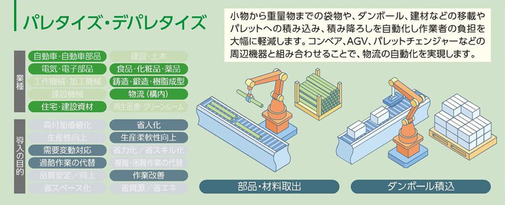 ロボットの用途 パレタイズ・デパレタイズの説明図