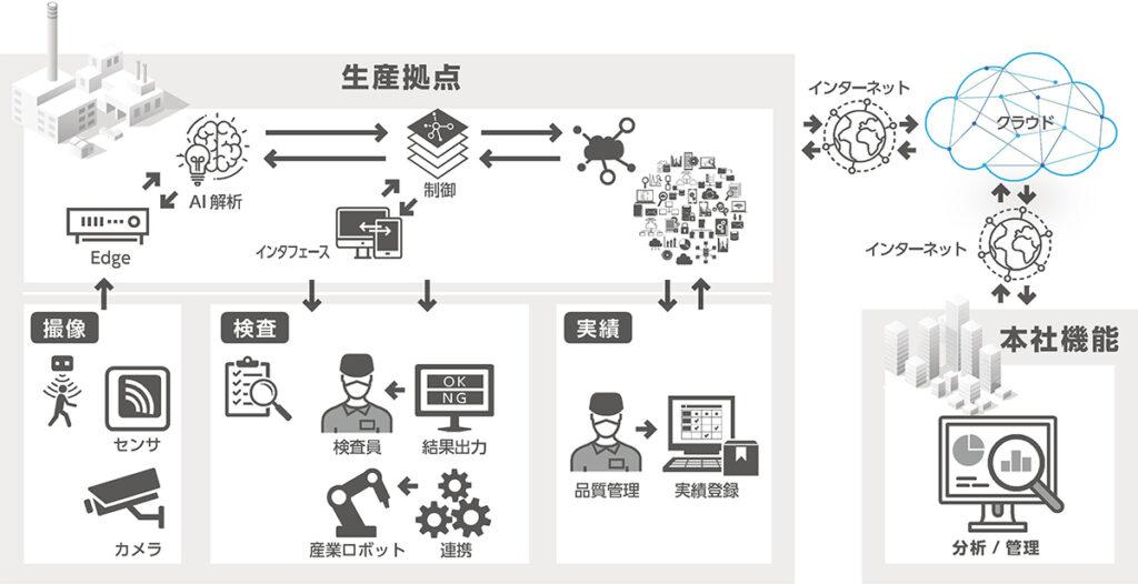 デジタルソリューションで物づくりの見える化をする作業環境図